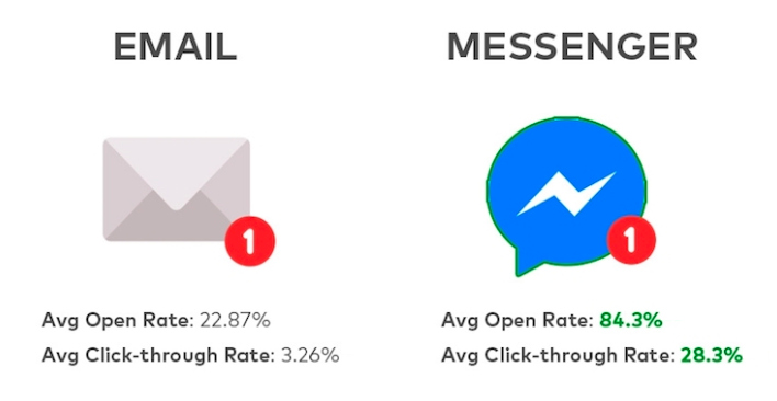 Fb Messenger vs Email